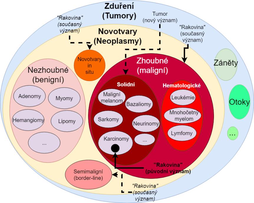 Onkologické názvosloví (1)
